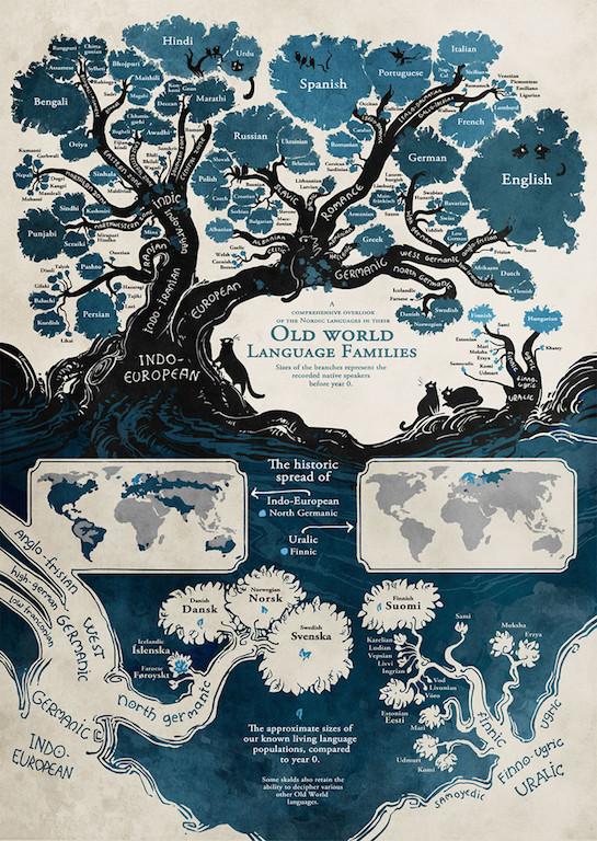 Дерево языков: схема, составленная лингвистами, изменит ваш взгляд на человечество!